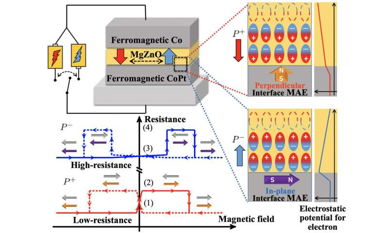 Non-volatile control of magnetic anisotropy through change of electric polarization
