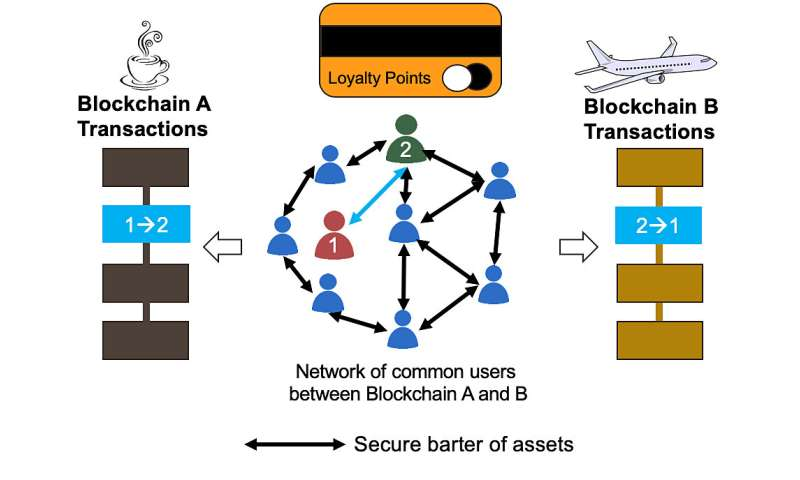 Novel X-Blockchain technology can help users share shopping, airline, other rewards