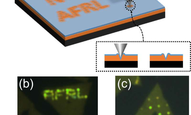 NRL, AFRL develop direct-write quantum calligraphy in monolayer semiconductors