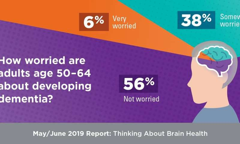 Older adults expect to lose brainpower, but most don't ask doctors how to prevent dementia