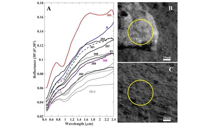 Olivine-norite rock detected by Yutu-2 likely crystallized from the SPA impact melt pool