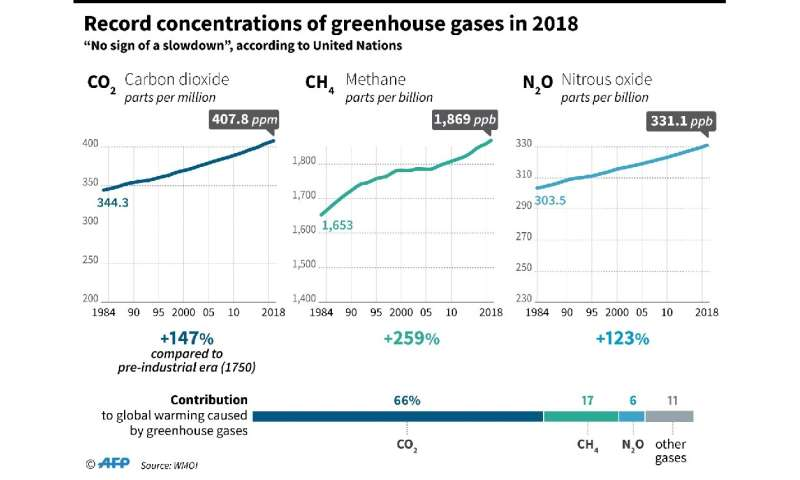 On current trends, our greenhouse gas emissions will heat of the planet's surface by another three or four degrees by 2100