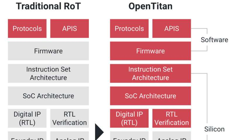 OpenTitan for data centers: Google, partners push secure silicon design