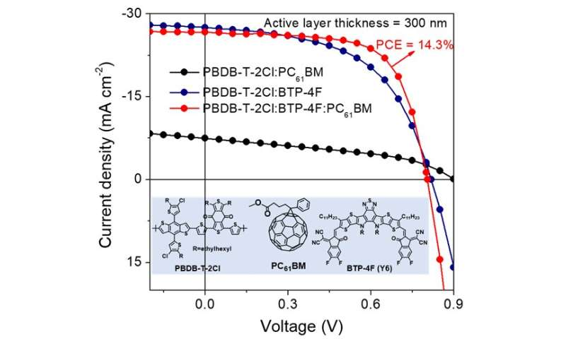 Over 14% efficiency for ternary organic solar cell with 300 nm thick active layer