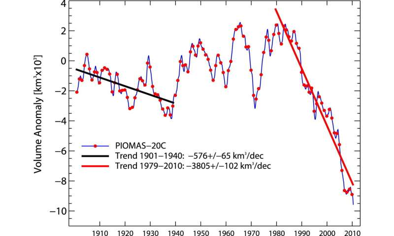 Over a century of Arctic sea ice volume reconstructed with help from historic ships' logs