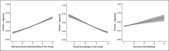 Over-claiming knowledge predicts anti-establishment voting