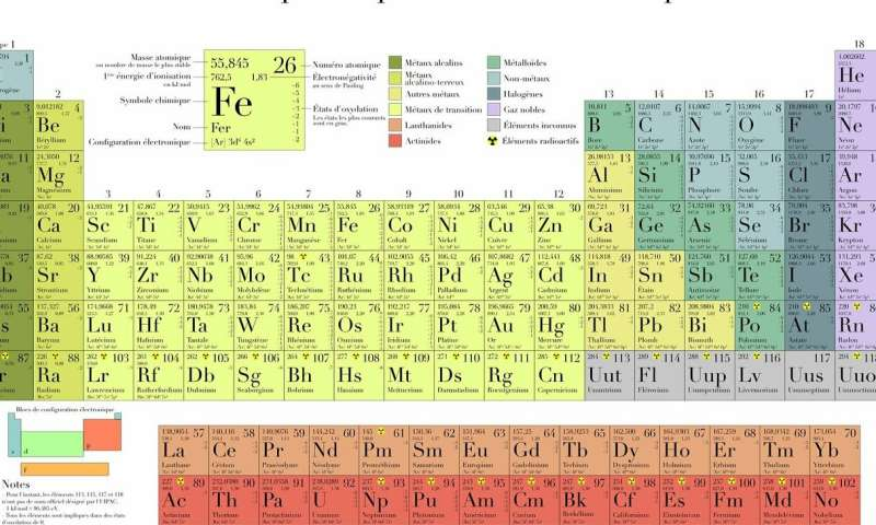Strange Creating Attraction Between Molecules Deep In The Periodic Table Beutiful Home Inspiration Truamahrainfo