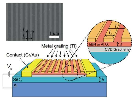 Physicists OK commercial graphene for T-wave detection