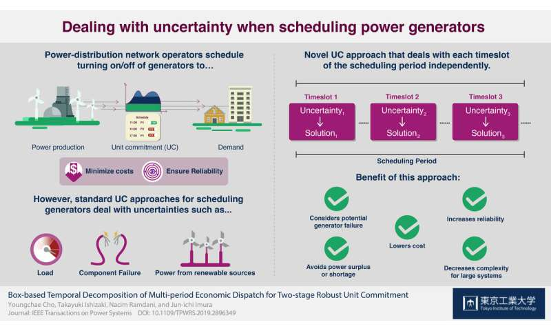Planning ahead: A new robust approach for minimizing costs in power-distribution networks