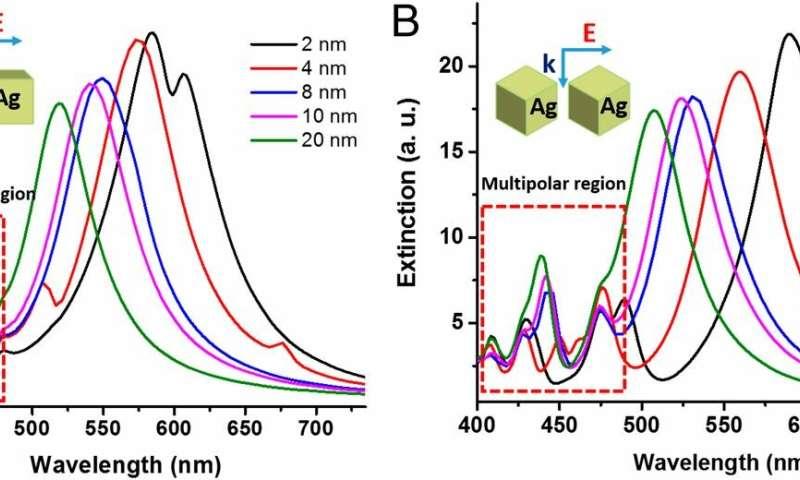 Plasmonic silver nanoparticles advance toward ultrafast single-molecule detection