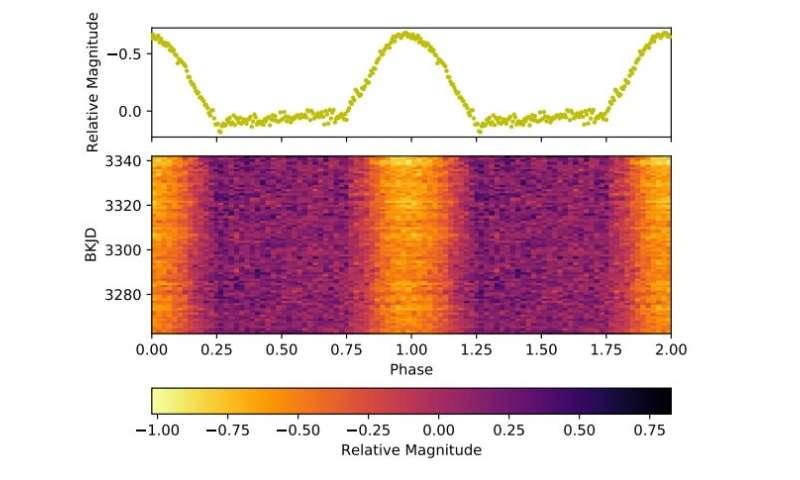 Polar EU Cancri investigated with Kepler spacecraft