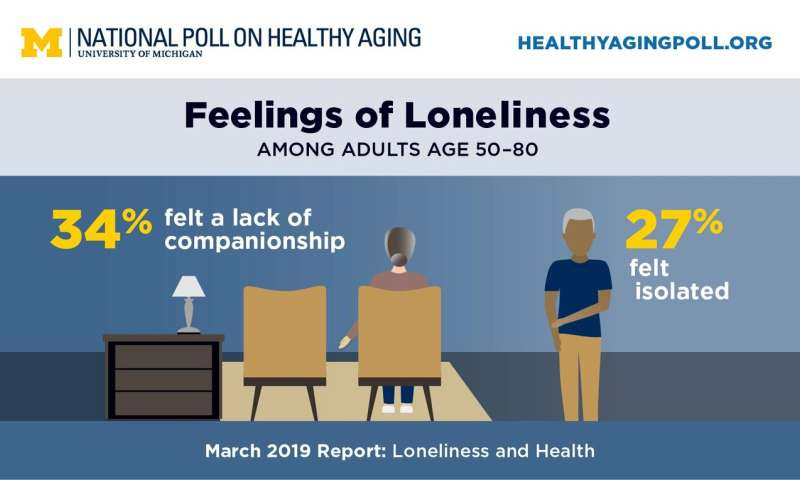 Poll shows many older adults, especially those with health issues, feel isolated
