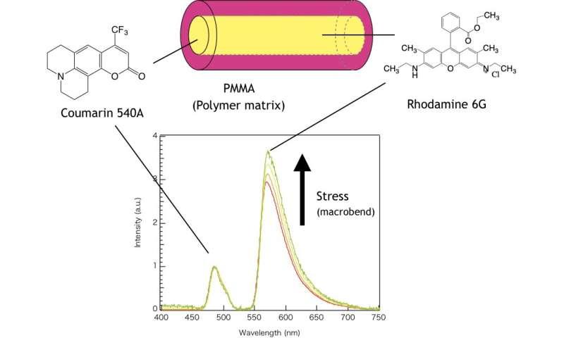 Polymer-based optical fiber for visualization of stress