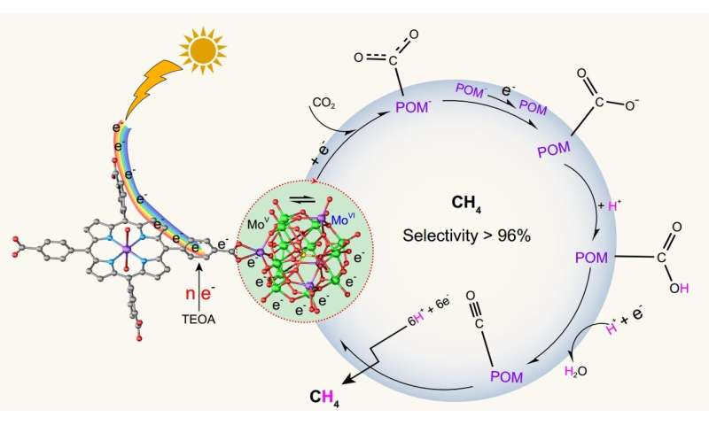 Polyoxometalate-based coordination frameworks for CH4 generation in photoreduction of CO2