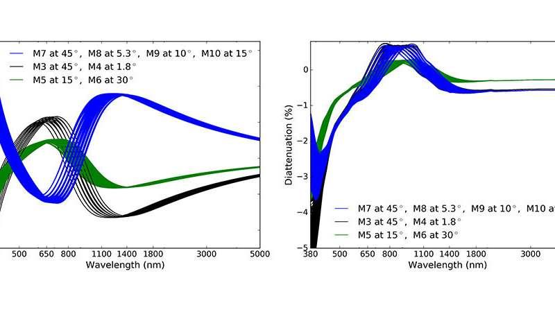 Precision calibration empowers largest solar telescope