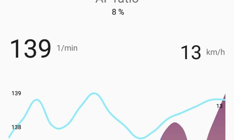 Preventive health care via app