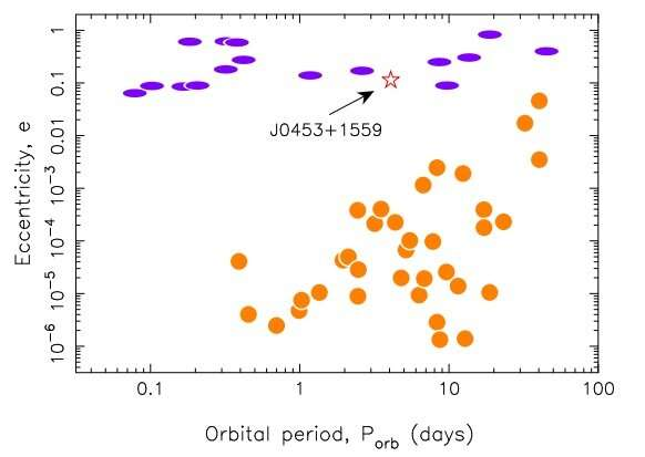 PSR J0453+1559 may be a neutron star–white dwarf binary, study suggests