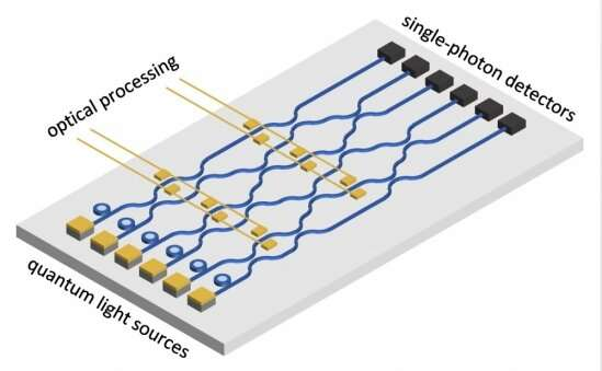Pushing quantum photonics