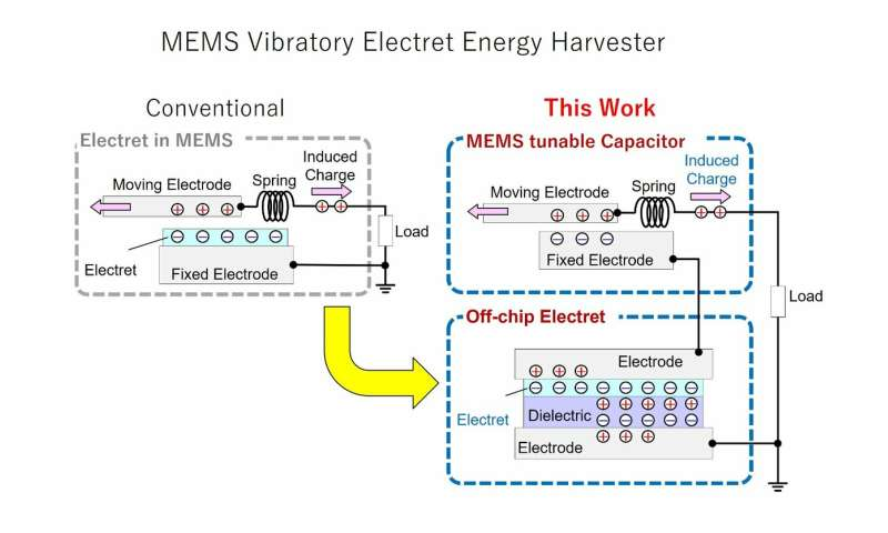 Putting that free energy around you to good use with minuscule energy harvesters
