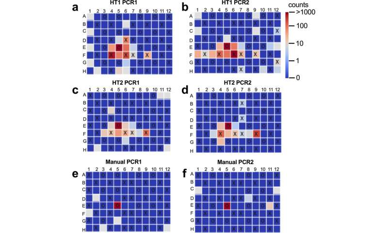 Quantifying and Understanding Well-to-Well Contamination in Microbiome Research