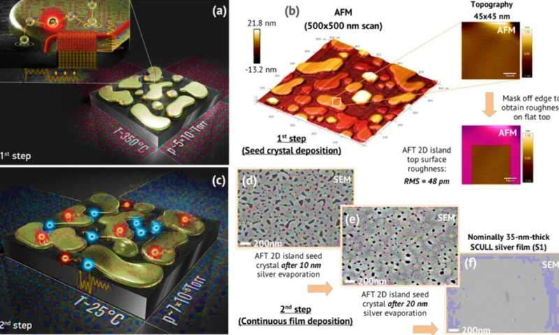 Quantum engineering atomically smooth single-crystalline silver films