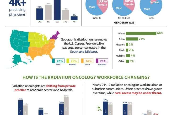 Radiation oncology workforce study indicates potential threat to rural cancer care access