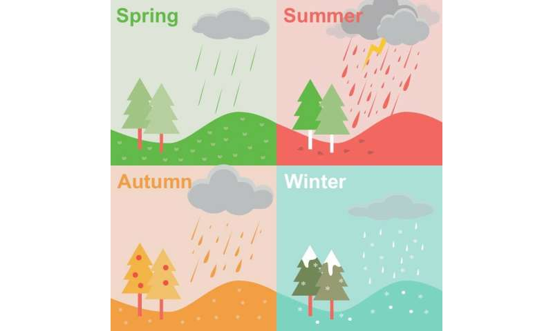 Raindrop size distributions vary across seasons and rain types