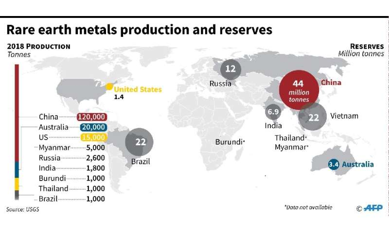 Rare earth metals production and reserves