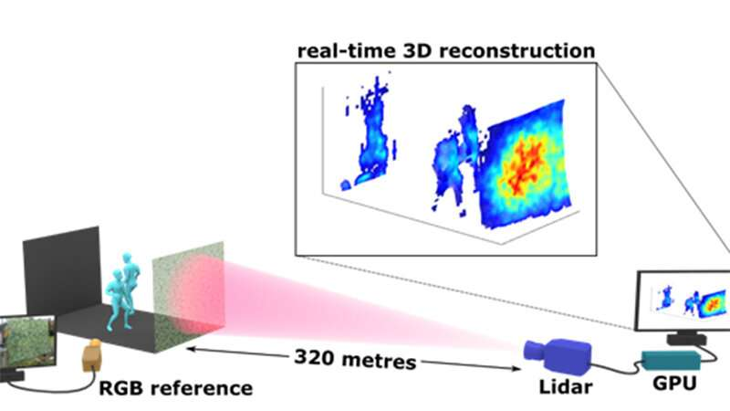 Real-time 3-D reconstruction of complex scenes from long distances are shaping our present and future