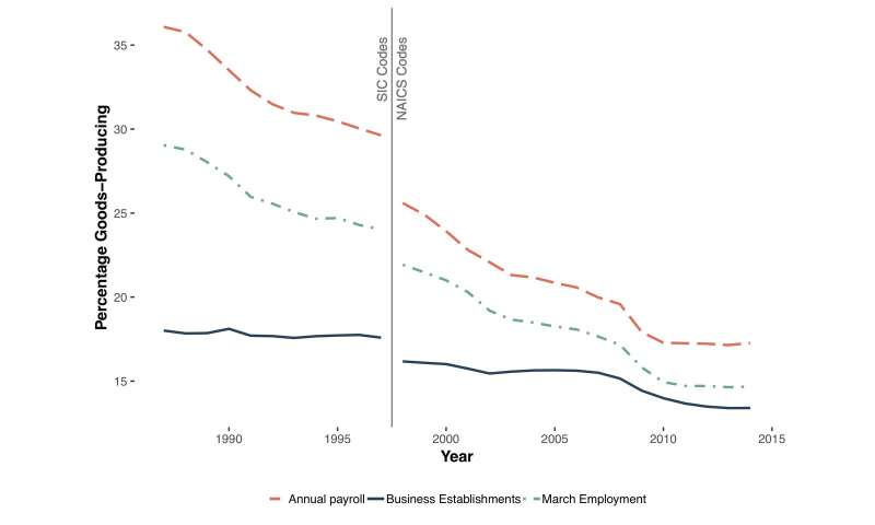 Record-low fertility rates linked to decline in stable manufacturing jobs