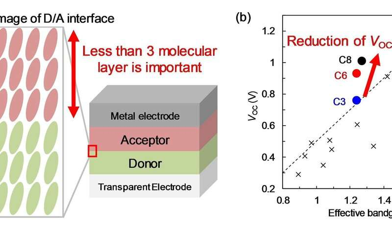 Reducing open-circuit voltage loss in organic solar cells