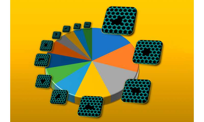 Researchers catalog defects that give 2-D materials amazing properties