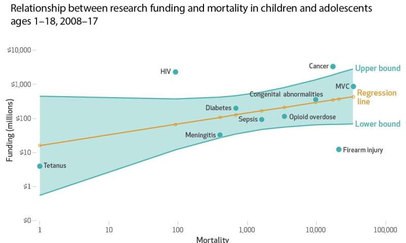 Research on US child firearm injuries lags far behind studies of other causes of death