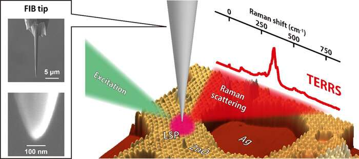 """Resonance"" raman spectroscopy with 1-nm resolution"