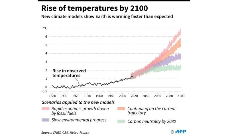 Rise of temperatures by 2100