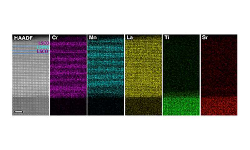 'Sandwich' structure key to thin LSMO films retaining magnetic properties