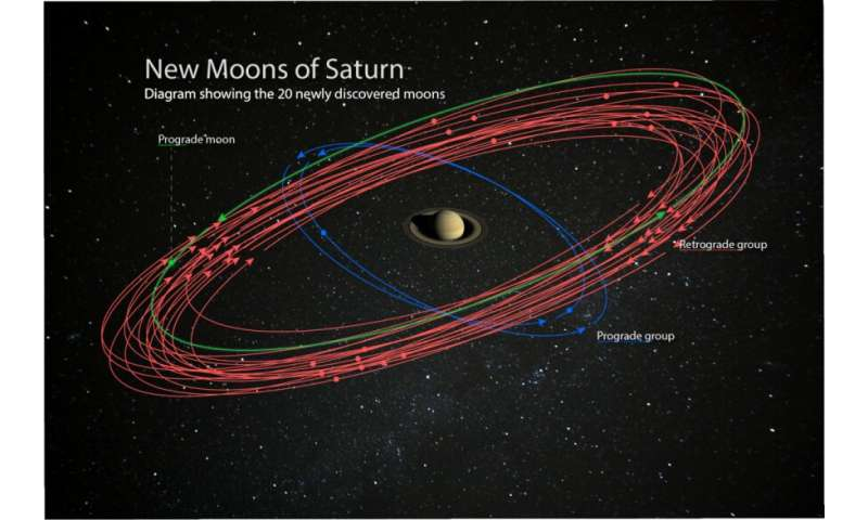 Saturn surpasses Kupiter after the discovery of 20 new moons--and you can help name them