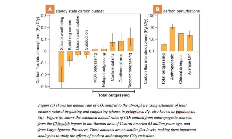 Scientists quantify global volcanic CO2 venting; estimate total carbon on Earth