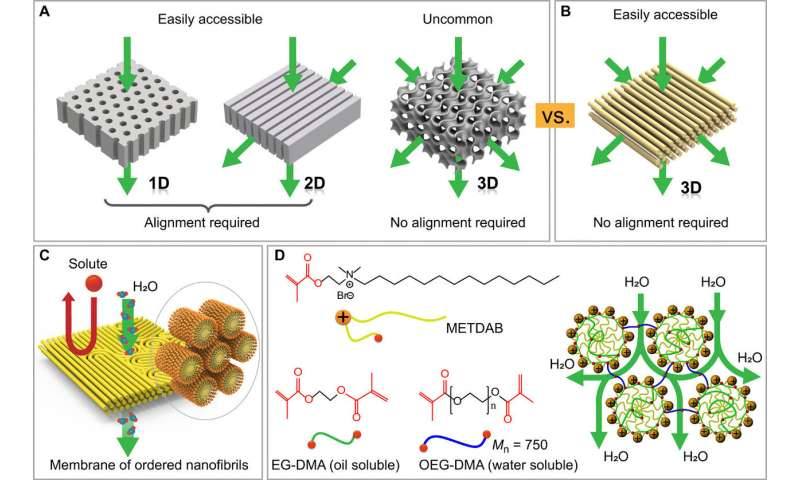 Self-assembled membrane with water-continuous transport pathways for precise nanofiltration