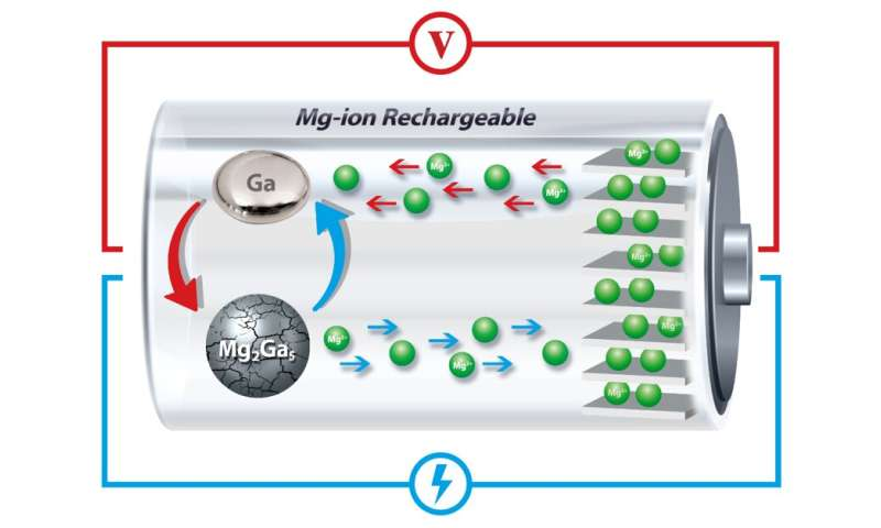 Self-healing liquid brings new life to battery alternative