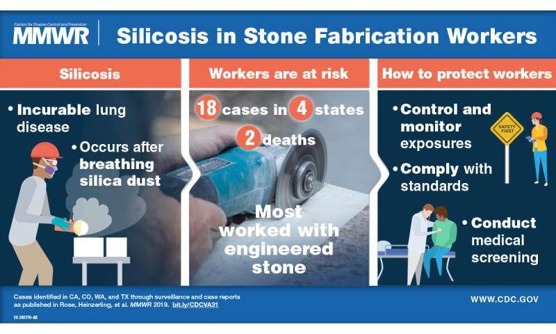 Severe silicosis found among fabricators of engineered quartz stone
