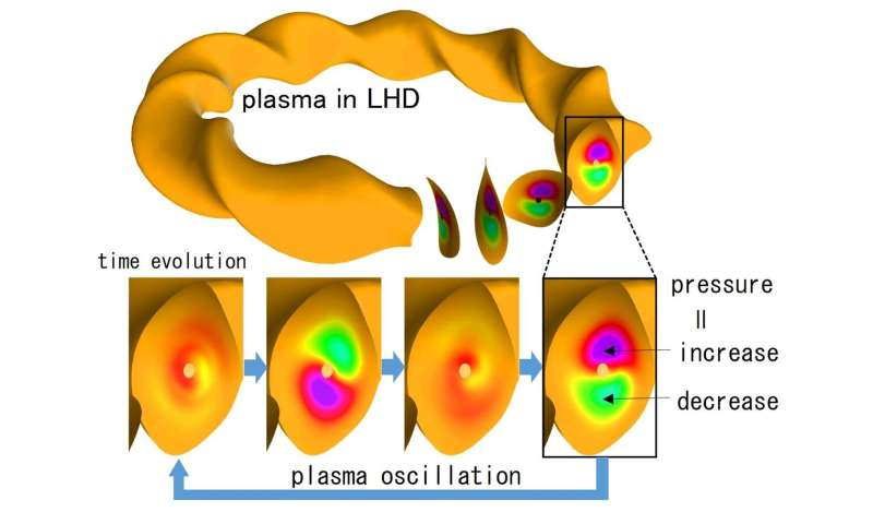 Simulations demonstrate ion heating by plasma oscillations for fusion energy