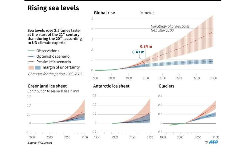 Since 2005, the ocean has risen 2.5 times faster than during the 20th century, a pace that could quadruple again by 2100 if carb