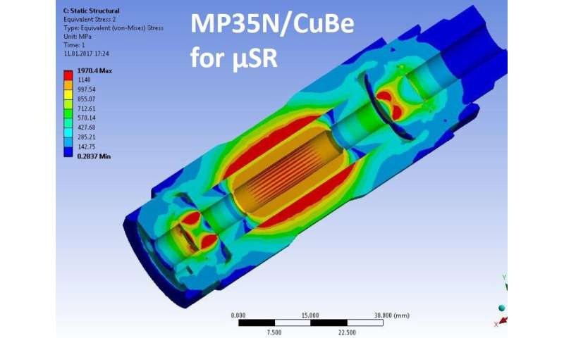 SINE2020: Improving a piston-cylinder pressure cell for μSR experiments