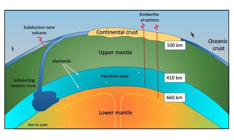 So, kimberlites are the only volcanic deposits we know to have come from Earth's deep mantle.