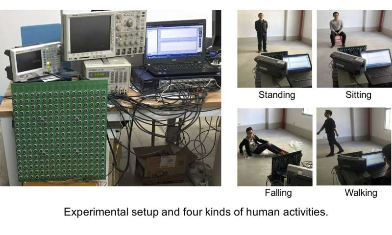 Sound waves bypass visual limitations to recognize human activity