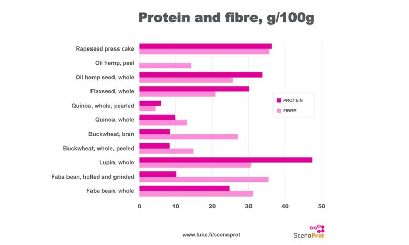 Special high-protein plants provide proteins, fibres and antioxidants in a single package