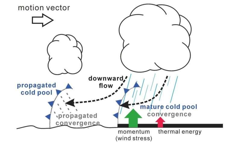 Steep momentum gradients play a major role in coastal precipitation