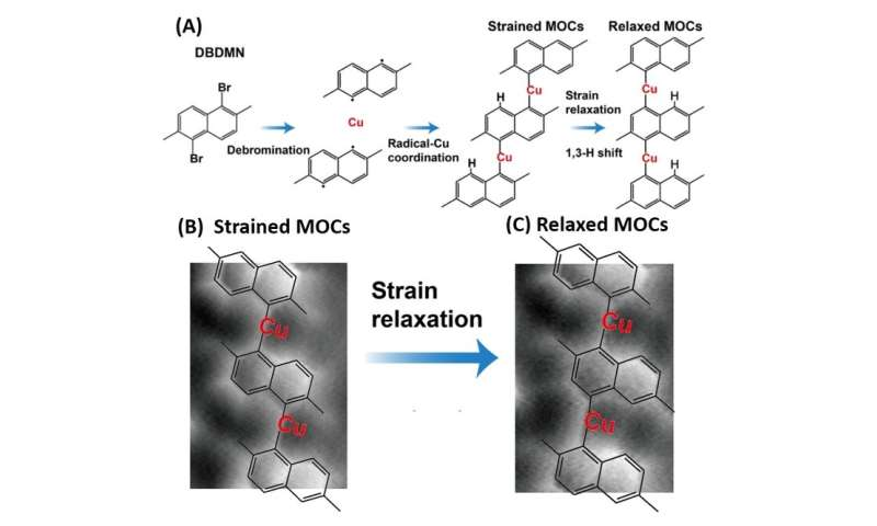 Strain-induced isomerization of molecular chains