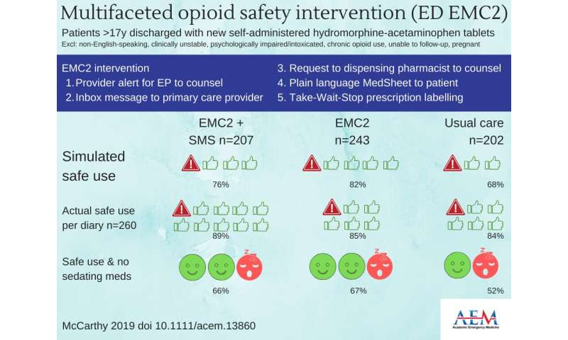Study: EMC2 tools improved safe dosing of opioids but had no influence on actual use